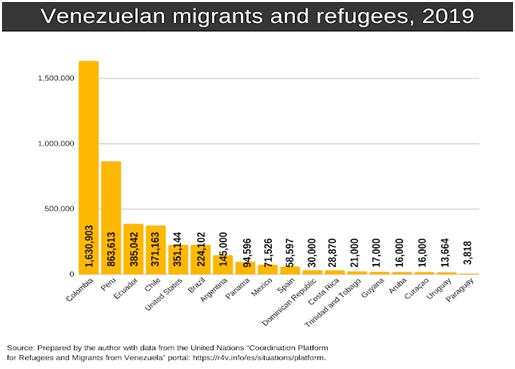 venezuelan migrants and refugees